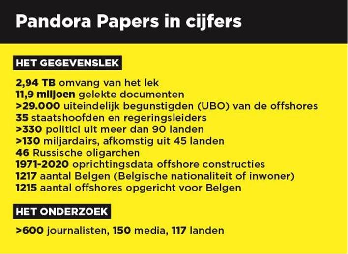 De Pandora Papers